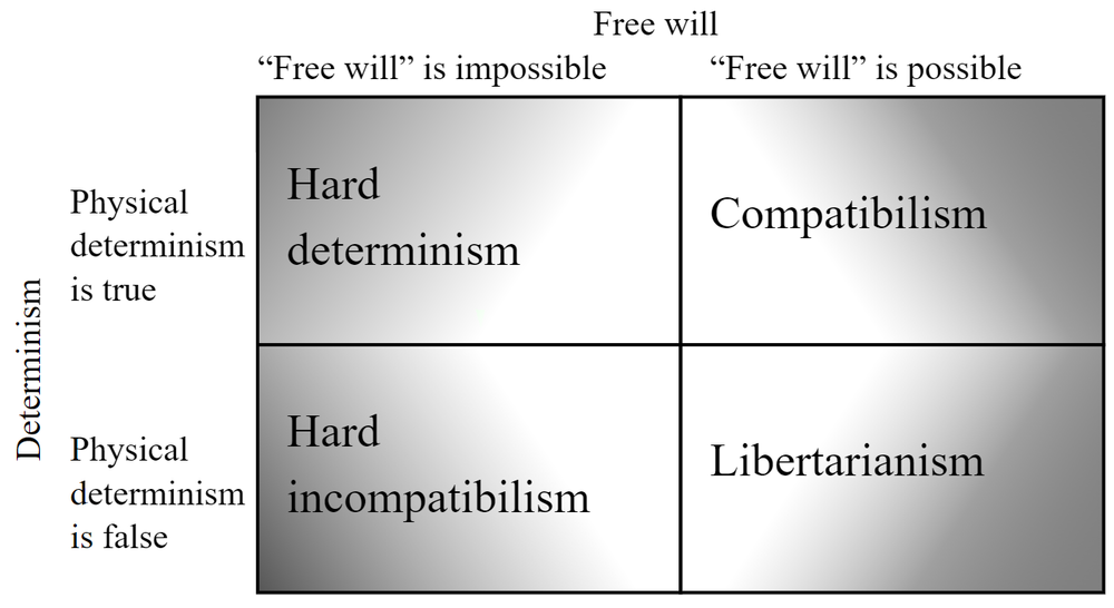 This chart represents the 4 main distinct views on the concept of free will within academic philosophy.