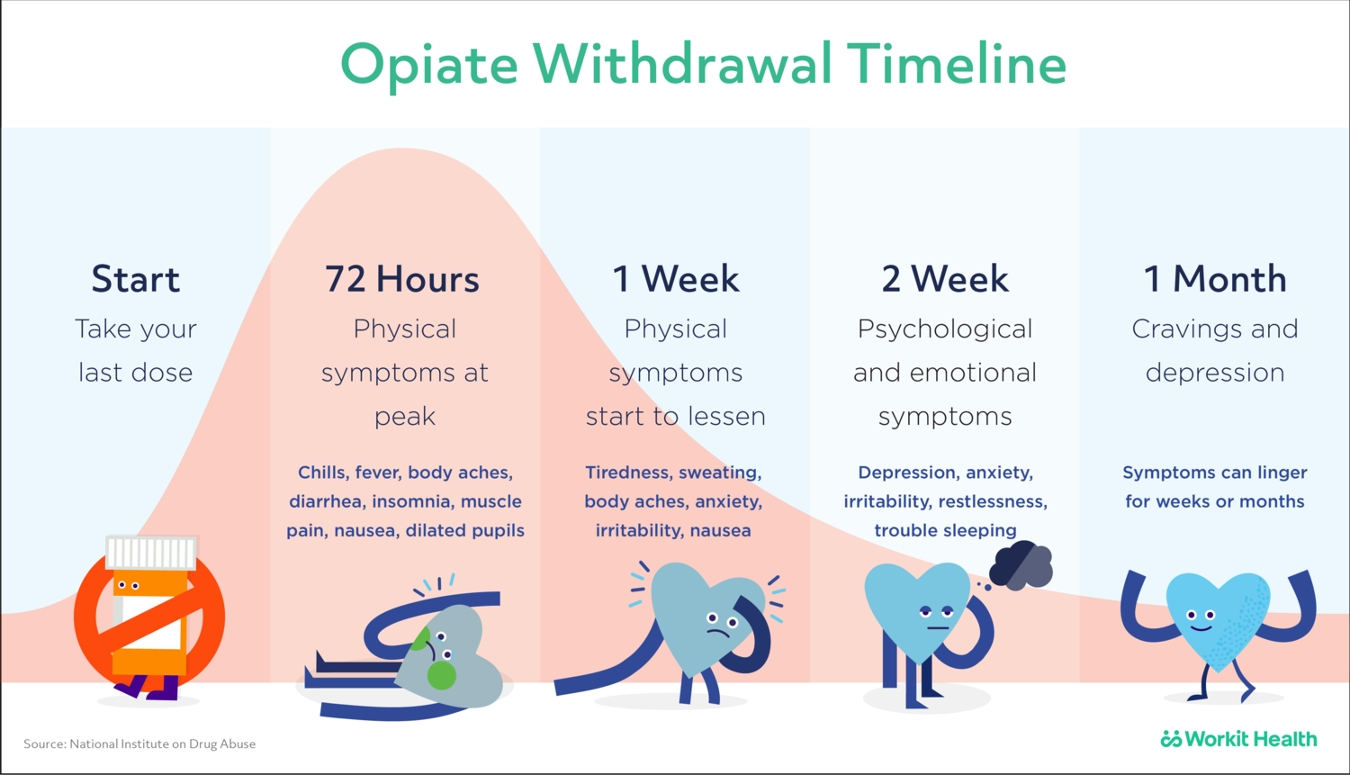 Opiate Withdrawal Timeline What To Expect Downloadable Workit