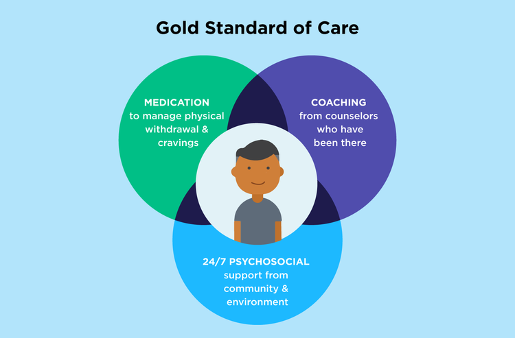 The gold standard in opiate addiction treatment: medication like Suboxone & counseling.