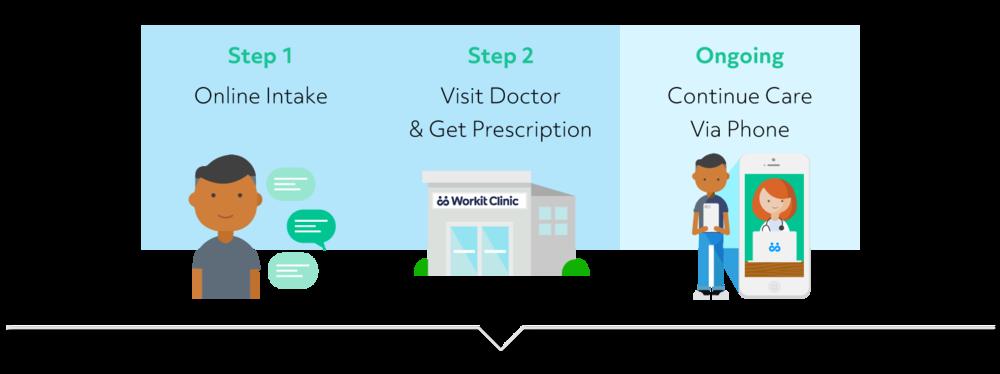 Workit Clinic intake process