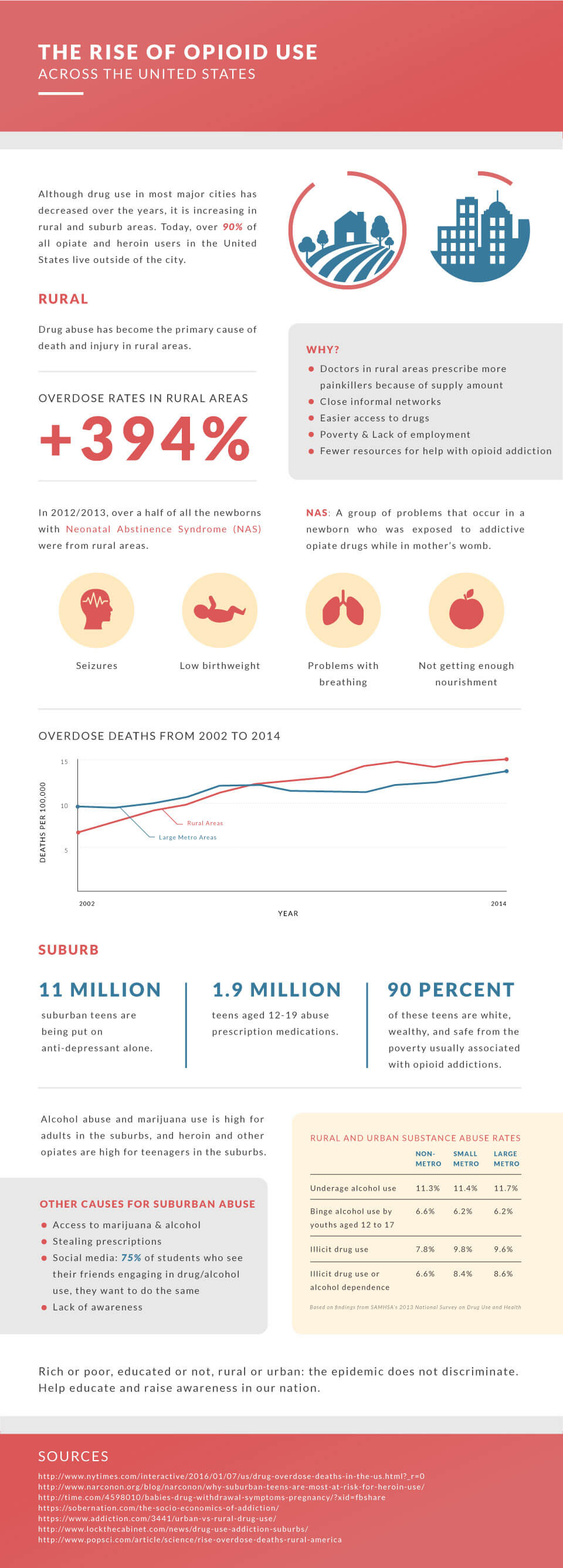 Infographic from  dualdiagnosis.org