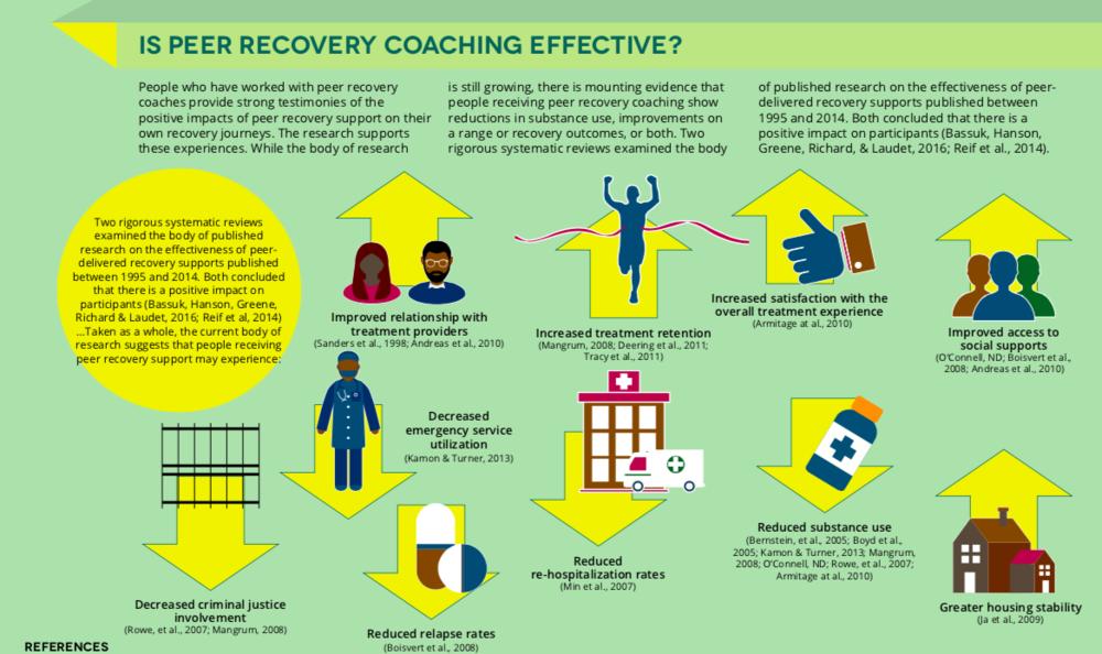 Recovery coaching infographic via  SAMSHA .