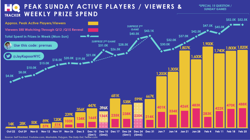 HQ Trivia's staggering growth over 5 months