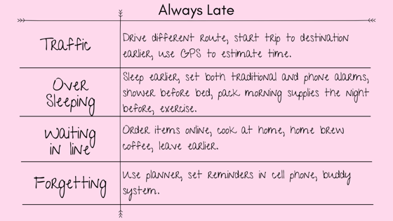 Always Late   Traffic: Drive different route, start a trip to destination earlier, use GPS to estimate time.  Over Sleeping: Sleep earlier, set both traditional and phone alarms, shower before bed, pack morning supplies the night before, exercise.  Waiting in Line: Order items online, cook at home, home brew coffee, leave earlier.  Forgetting: Use a planner, set reminders in a cell phone, buddy system.