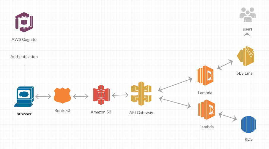 Building a Static Website on Amazon S3 With Microservices