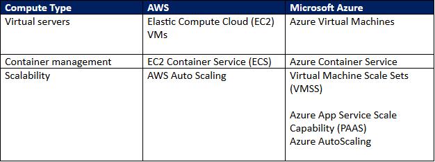 public cloud compute comparison.png