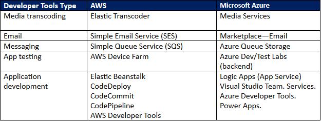 public cloud developer tools comparison.png