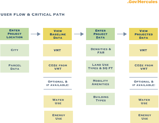 User Flow Critical Path.png
