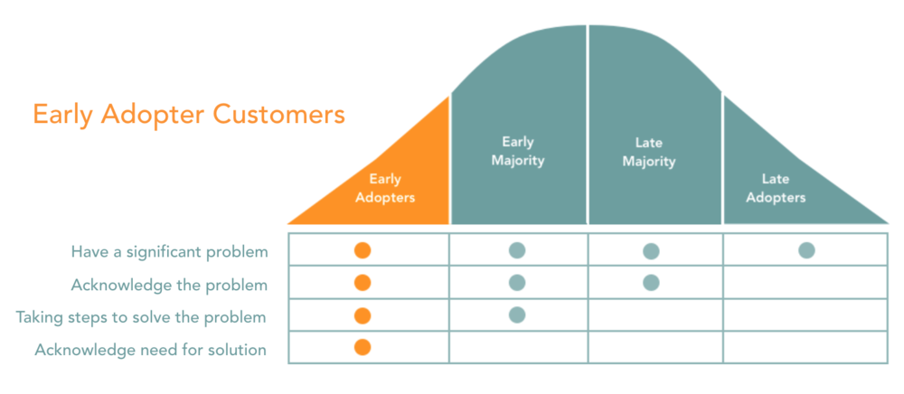Early Adopter Customers Sustainable Innovation Consulting
