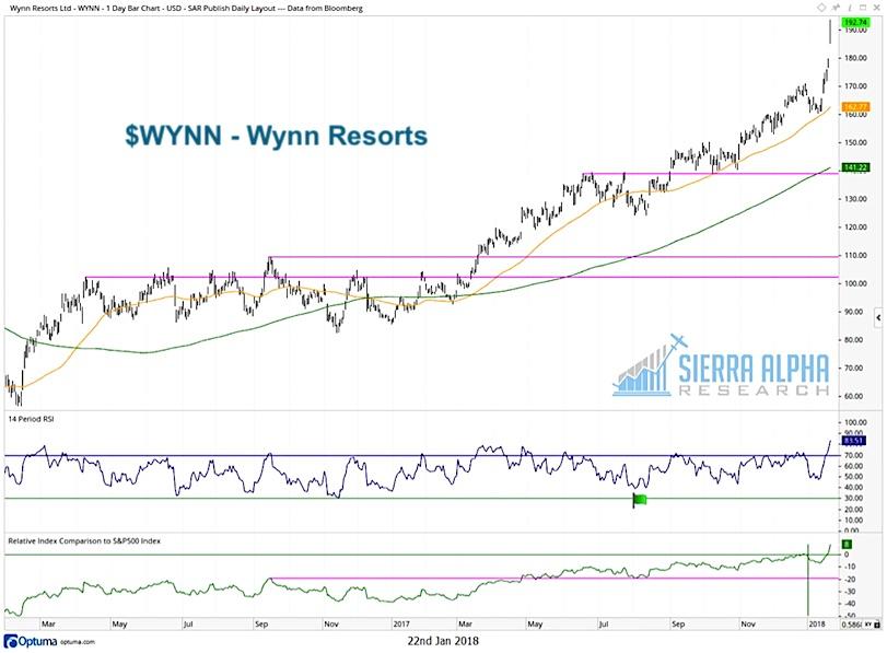 wynn-resorts-stock-chart-fourth-best-performance-year-2017.jpg