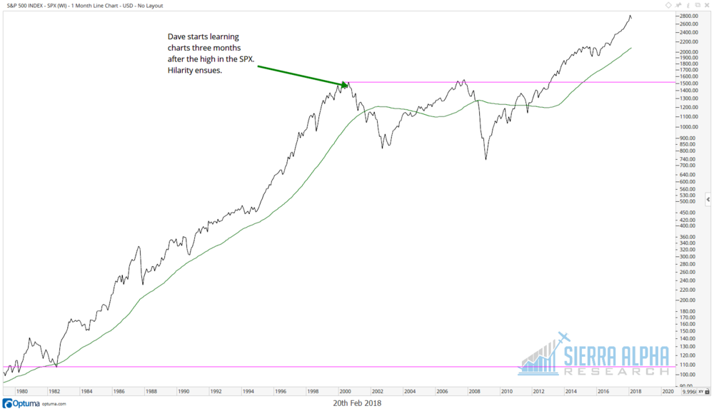 SPX 2000 high.png