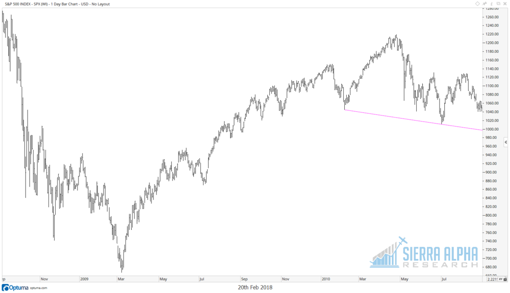 August 2010.  Obvious head and shoulders top.