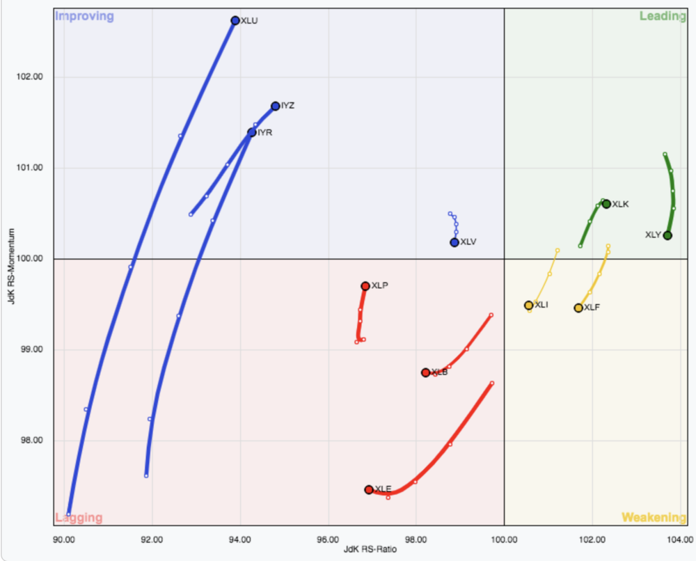 Eleven S&P sectors rotating around the benchmark. Notice the defensive sectors on the left side, showing renewed strength over the last four weeks.