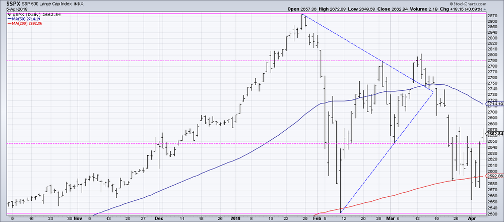 If we get a confirmed breakdown of the 200-day moving average, better have a backup plan.