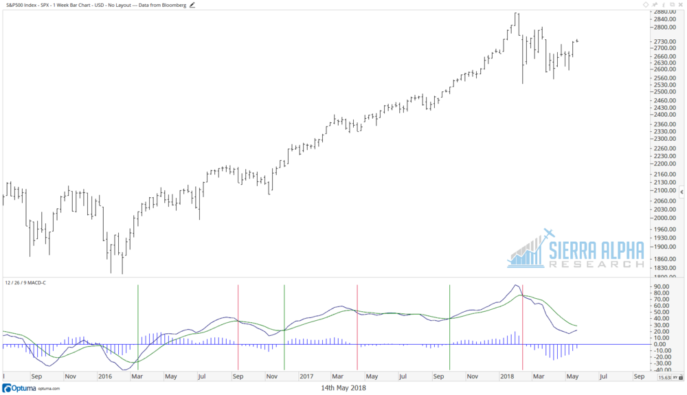 SPX sell in may.png