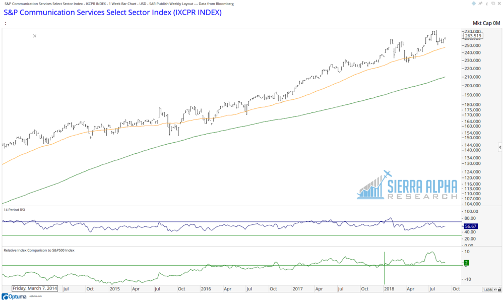 The XLC has only been trading since mid-June, but Bloomberg has a theoretical value going back for many years.