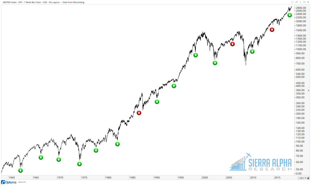 SPX four-year cycle from 1960-2018