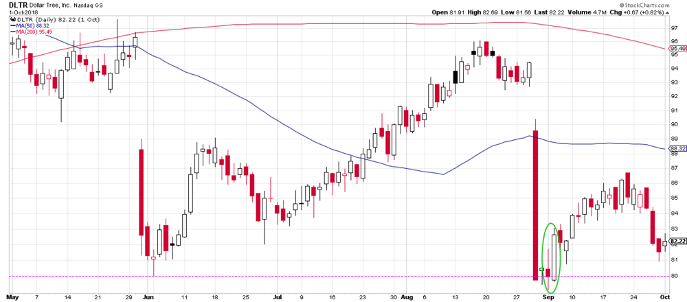 A bullish engulfing pattern at price support? I'm listening…