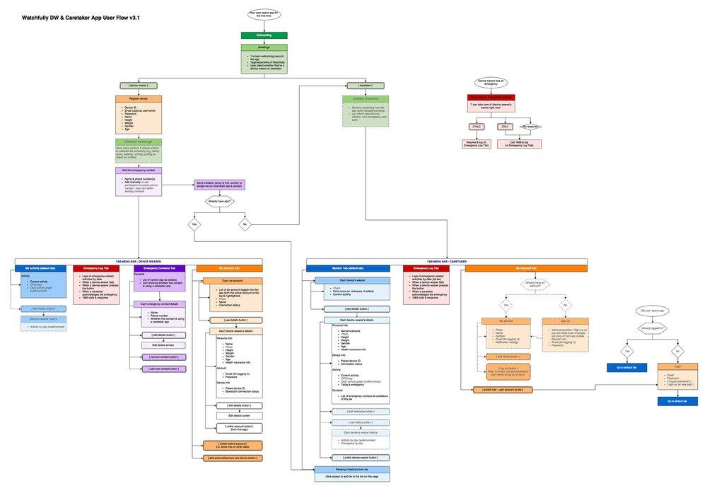 Watchfully DW & Caretaker App User Flow v3.1.jpg