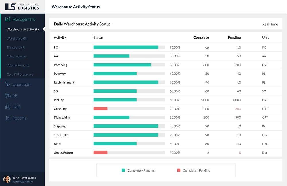 Management _ Warehouse Activity Status.jpg