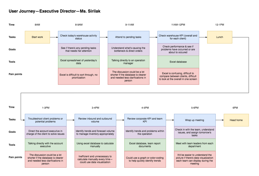 Current user journey for the executive director