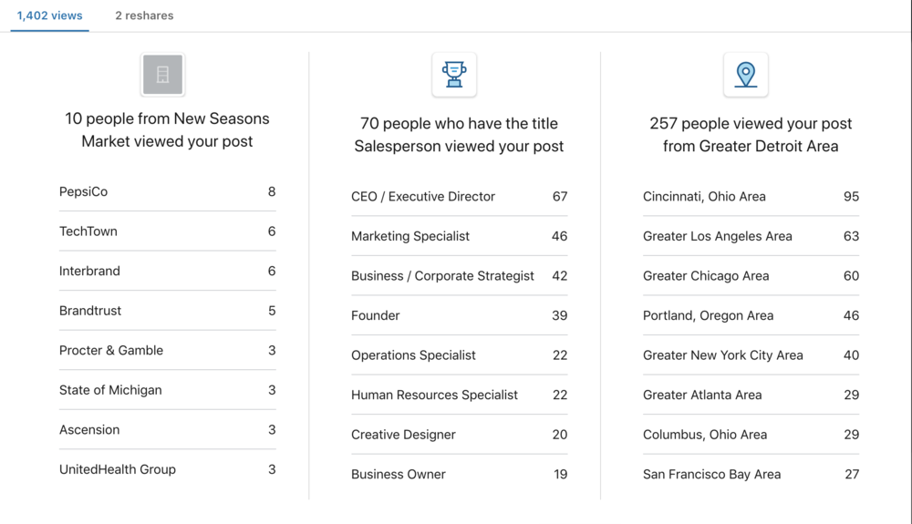 A screen capture that reflects the analytics on this particular LinkedIn post.
