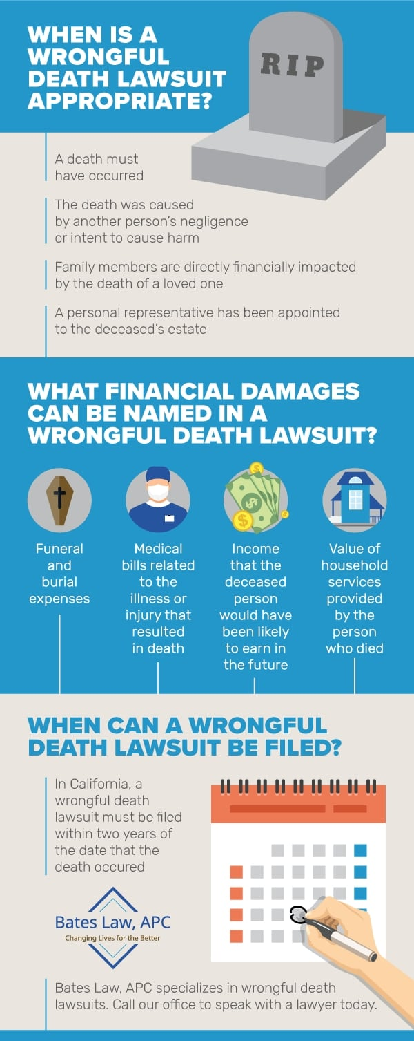 Wrongful Death Lawsuit infographic by Bates Law in San Diego