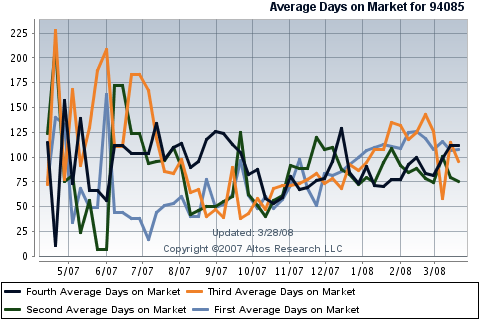 cumulative-days-on-market-for-sunnyvale-real-estate-single-family-homes-in-94085.png