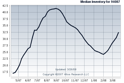 sunnyvale-real-estate-inventory-of-single-family-homes-in-94087.png