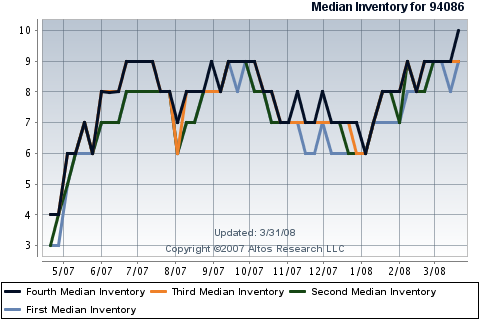 sunnyvale-real-estate-median-inventory-by-quartiles-in-94086.png