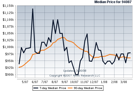 sunnyvale-real-estate-sales-94087-single-family-homes-7-90-day-average.png