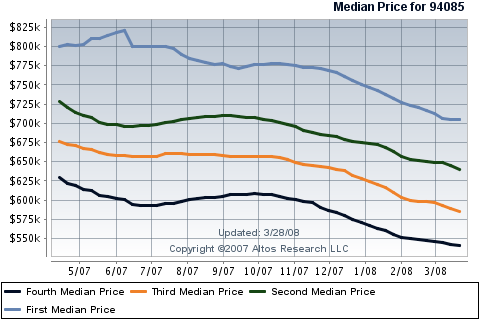 sunnyvale-real-estate-single-family-homes-in-94085-graph.png