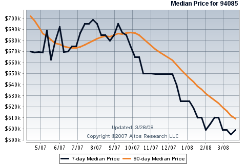 sunnyvale-single-family-homes-in-94085-median-price.png