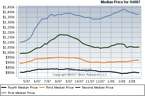 sunnyvale-single-family-housing-sales-94087-median-price-quartiles.png