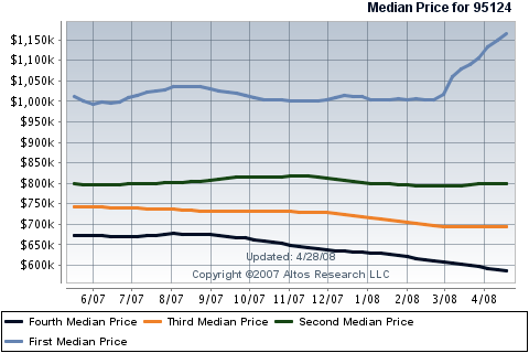 cambrian-real-estate-sales-for-single-family-homes-in-95124.png