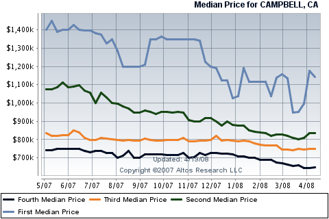 campbell-real-estate-median-price-sales-for-single-family-homes.png