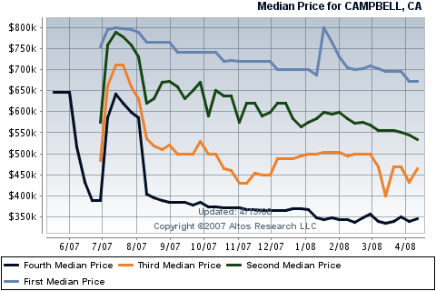 campbell-real-estate-sales-median-prices-for-condos-townhouses.png