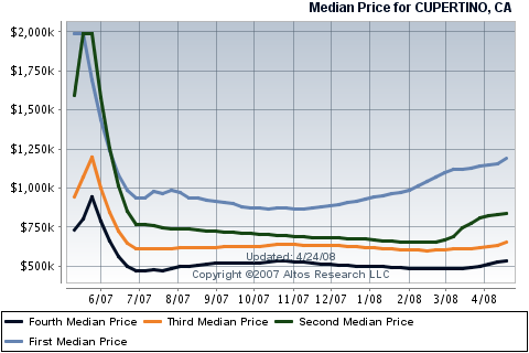 cupertino-real-estate-housing-prices-for-condos-townhouses.png