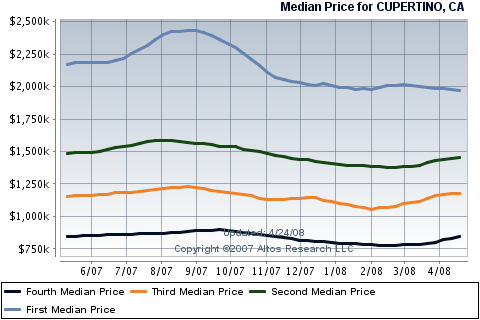 cupertino-real-estate-housing-prices-for-single-family-homes.png