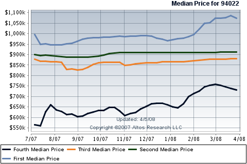 los-altos-real-estate-median-price-quartiles-for-condos-townhouses.png