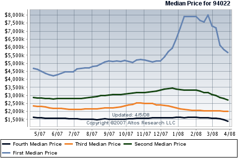 los-altos-real-estate-median-price-quartiles-for-single-family-homes.png