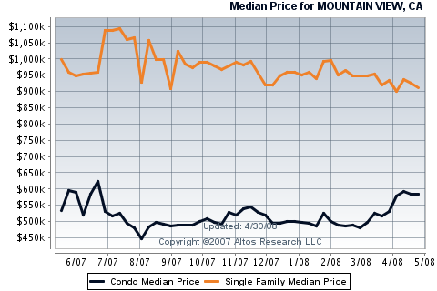 mountain-view-real-estate-sales-for-single-family-homes-condos-townhouses.png