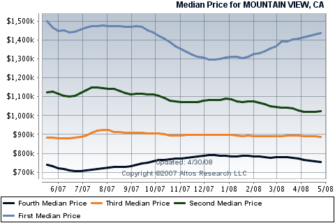 mountain-view-real-estate-sales-for-single-family-homes.png