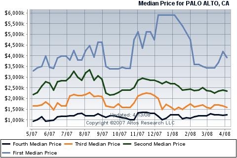 palo-alto-real-estate-housing-sales-by-quartile.png