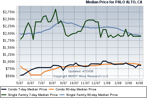 palo-alto-real-estate-median-prices.png