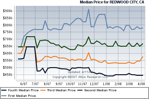 redwood-city-real-estate-sale-reports-for-condos-townhouses.png