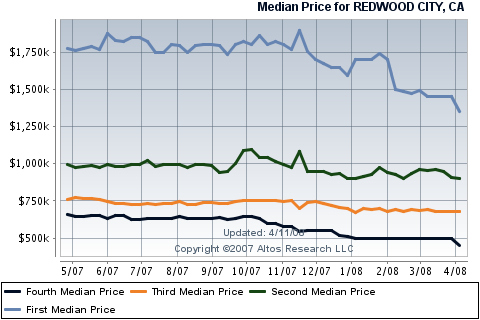 reswood-city-real-estate-housing-sales-for-single-family-homes.png