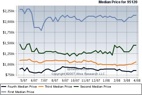 san-jose-almaden-valley-zone-13-single-family-homes-median-price.png