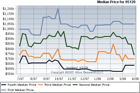 san-joses-almaden-valley-condo-townhouse-median-price.png