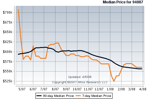 sunnyvale-real-estate-condos-townhouses-7-day-90-day-median-prices-in-94087.png